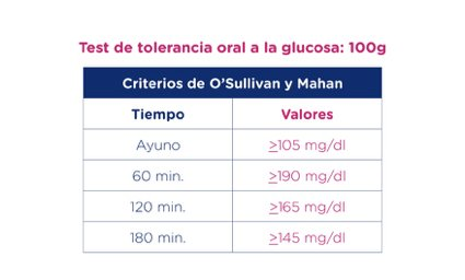 Test de tolerancia oral a la glucosa: 100g